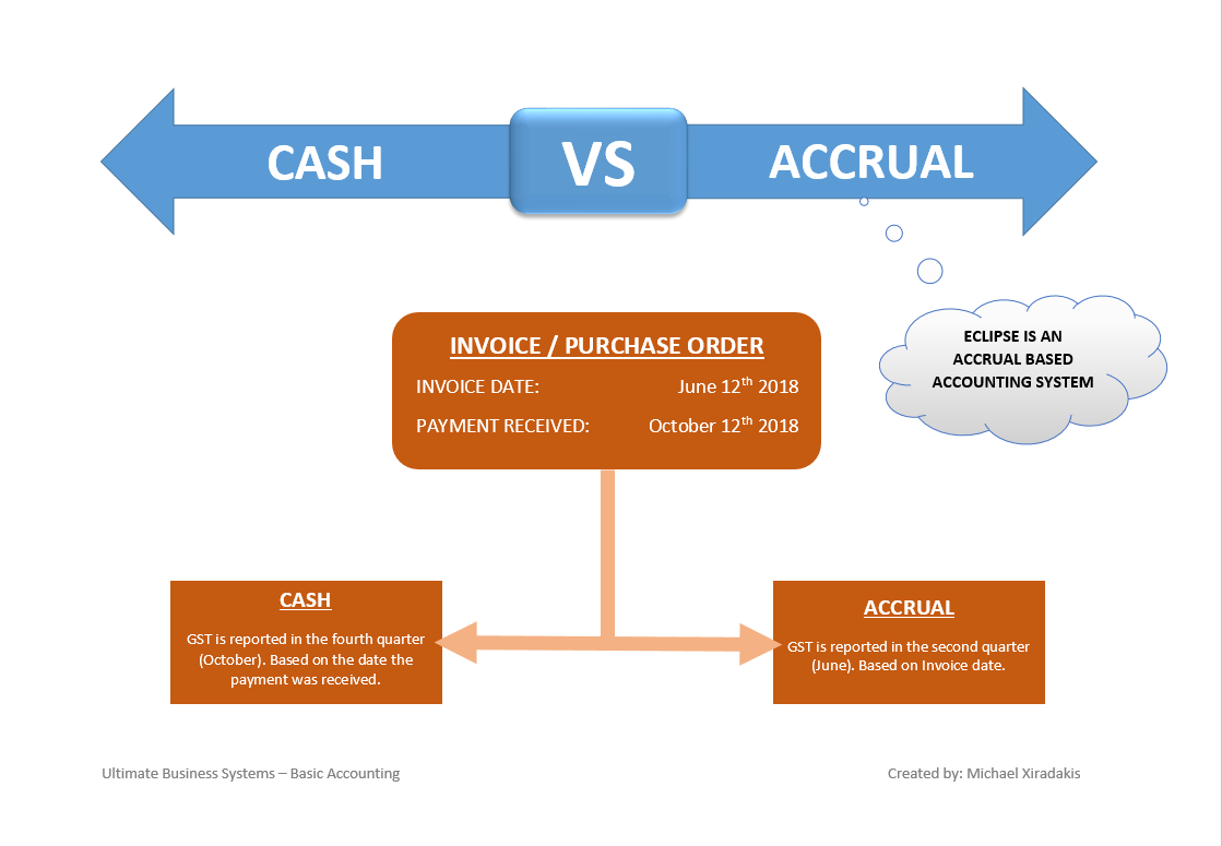 Gst Cash Or Accrual Flow Chart Eclipse Documentation Ultimate